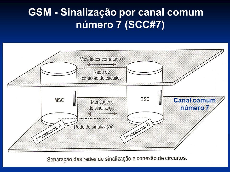 GSM - Sinalização por canal comum número 7 (SCC#7)