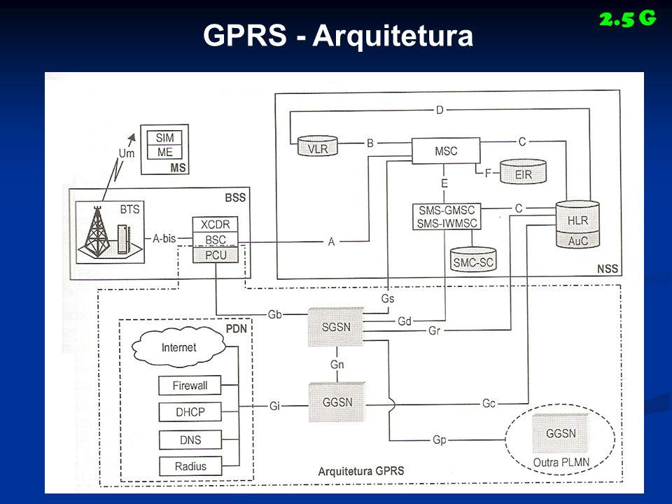 2.5 G GPRS - Arquitetura