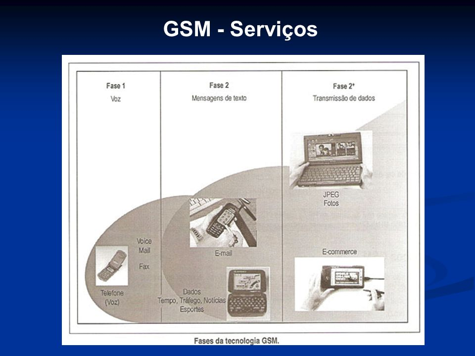 GSM - Serviços