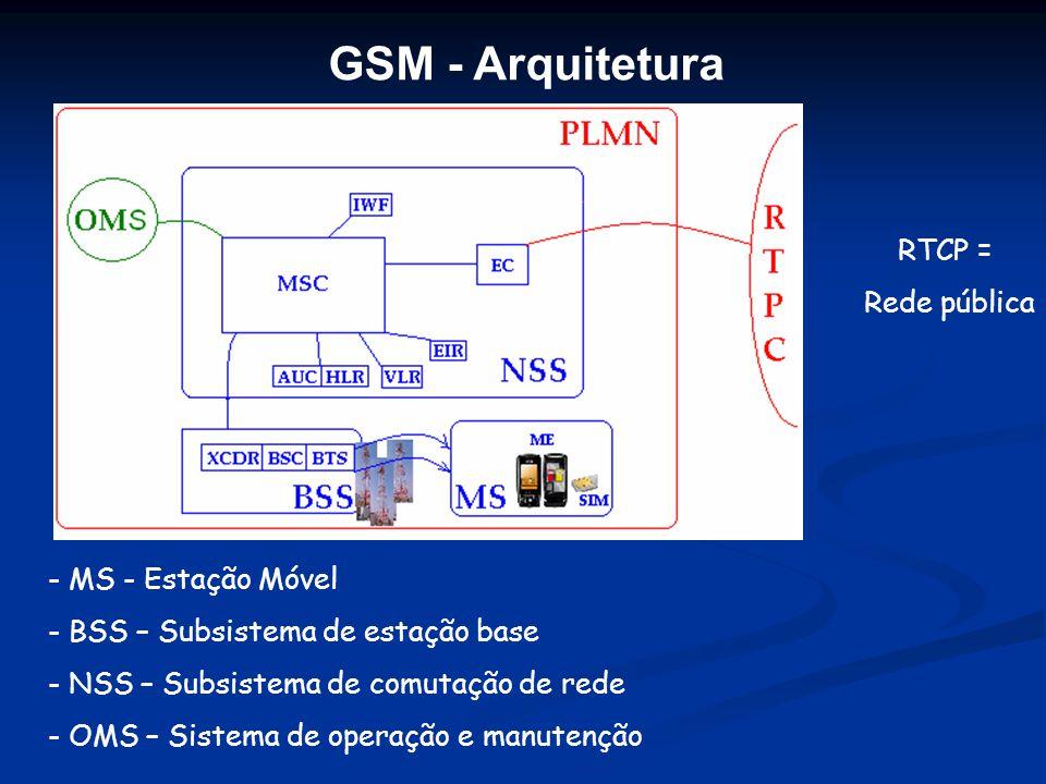 GSM - Arquitetura RTCP = Rede pública MS - Estação Móvel