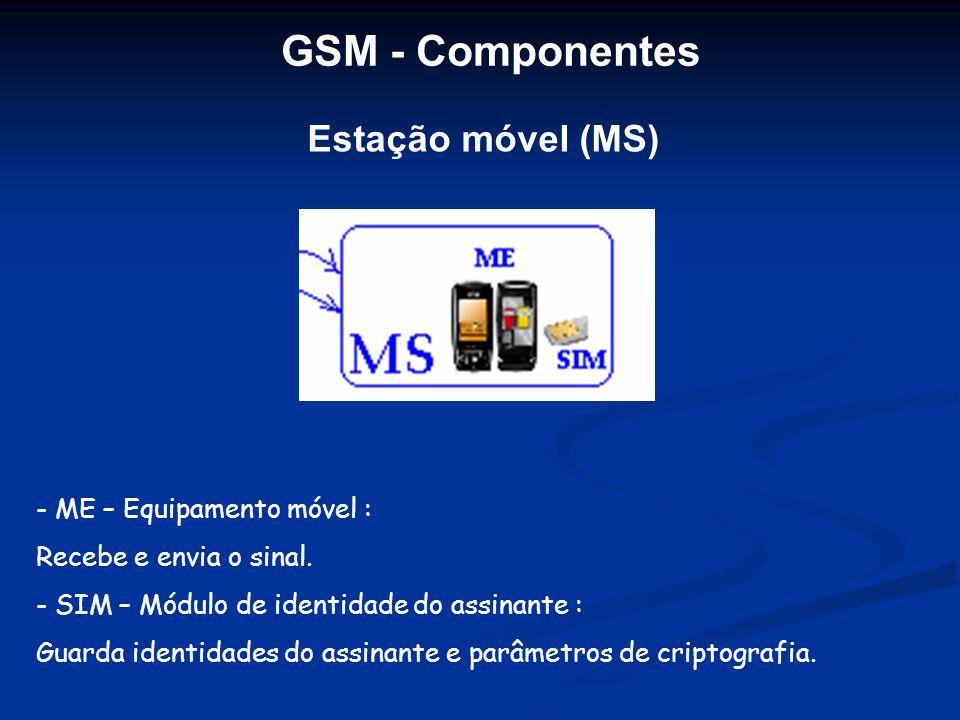 GSM - Componentes Estação móvel (MS) ME – Equipamento móvel :