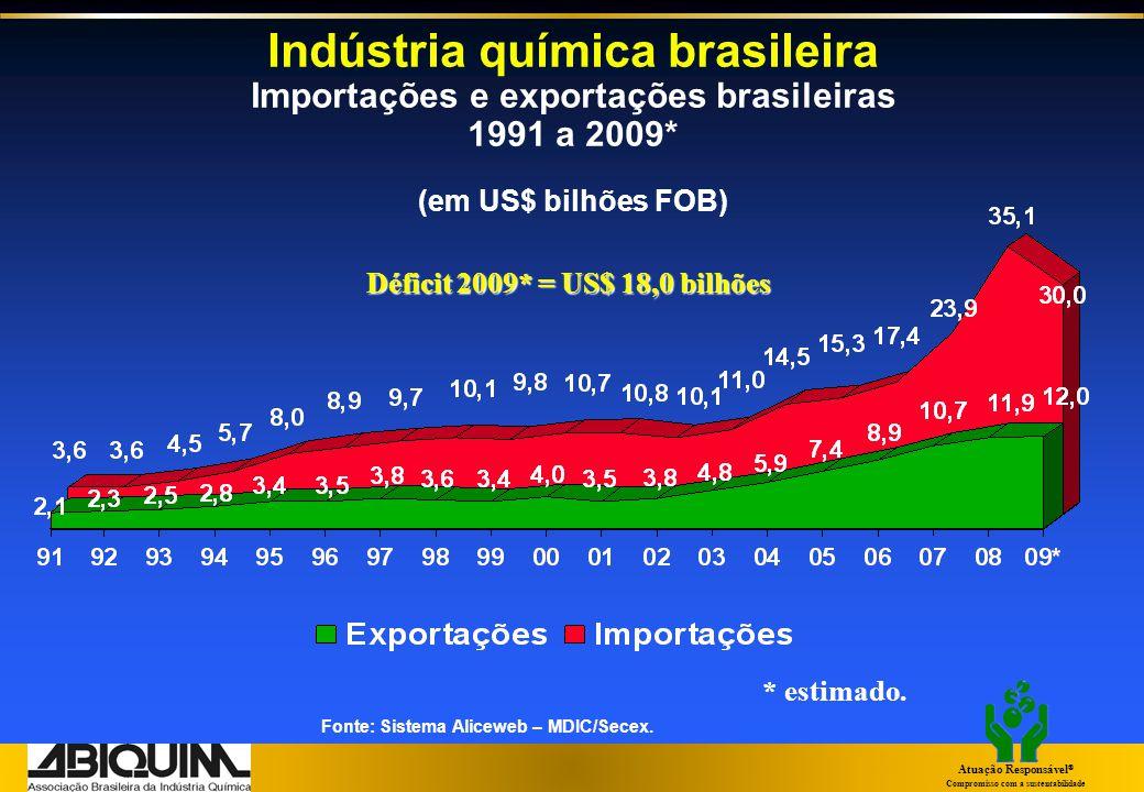 Indústria química brasileira Importações e exportações brasileiras 1991 a 2009* (em US$ bilhões FOB)