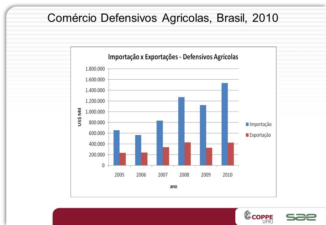 Comércio Defensivos Agricolas, Brasil, 2010