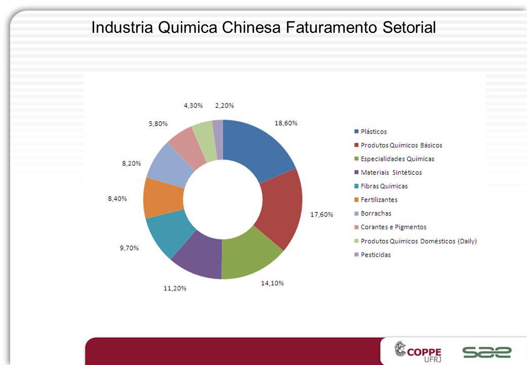 Industria Quimica Chinesa Faturamento Setorial