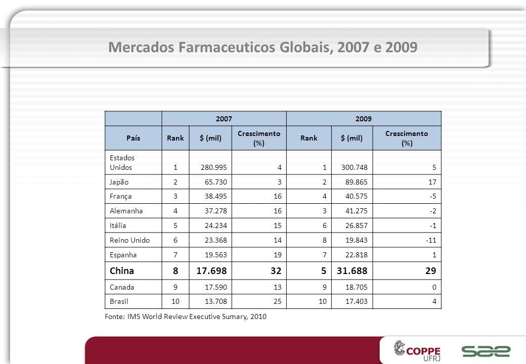 Mercados Farmaceuticos Globais, 2007 e 2009