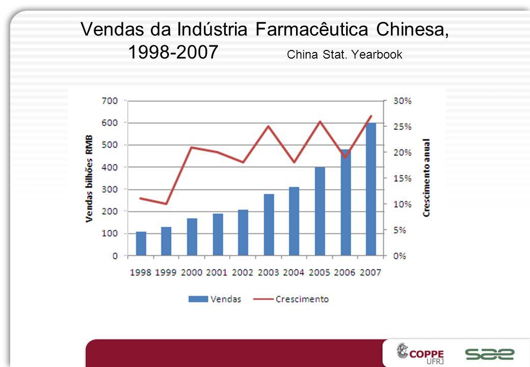 Vendas da Indústria Farmacêutica Chinesa, 1998-2007 China Stat