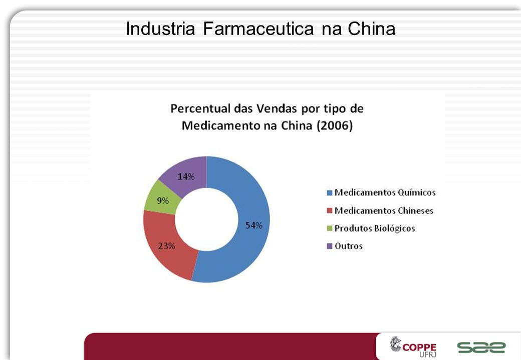 Industria Farmaceutica na China