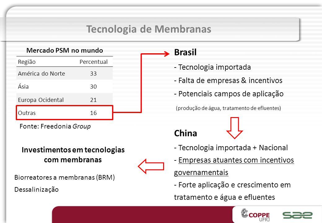 Tecnologia de Membranas Investimentos em tecnologias
