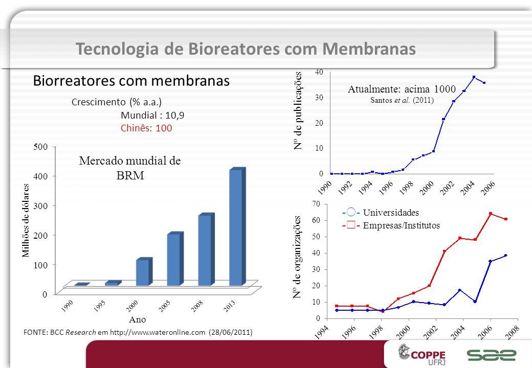 Tecnologia de Bioreatores com Membranas