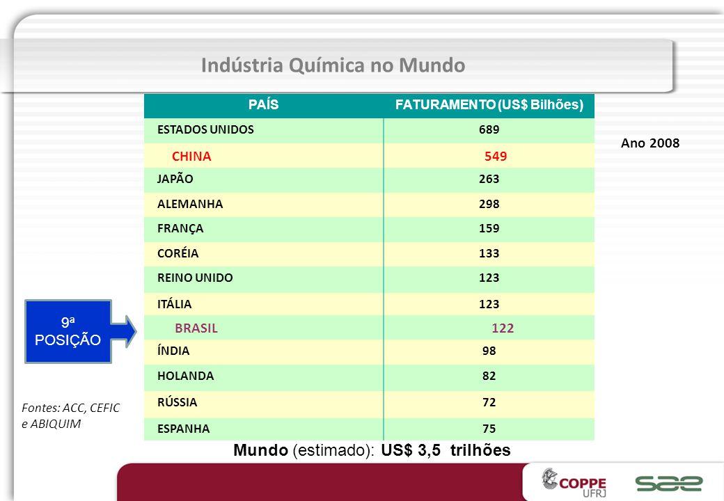 Indústria Química no Mundo FATURAMENTO (US$ Bilhões)