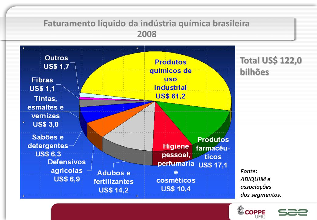 Faturamento líquido da indústria química brasileira