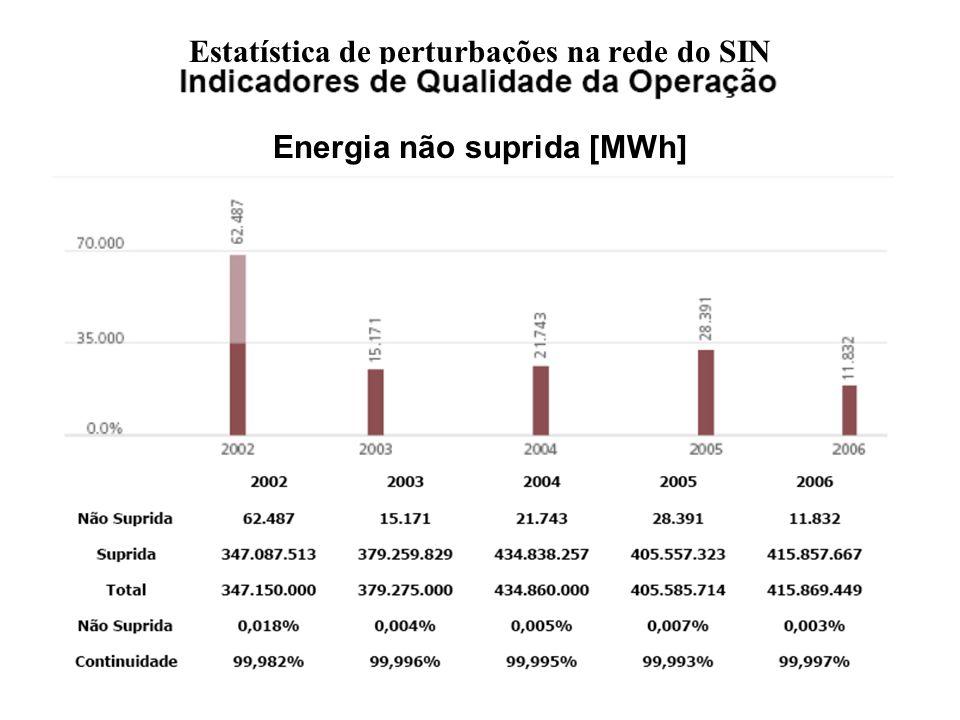 Estatística de perturbações na rede do SIN