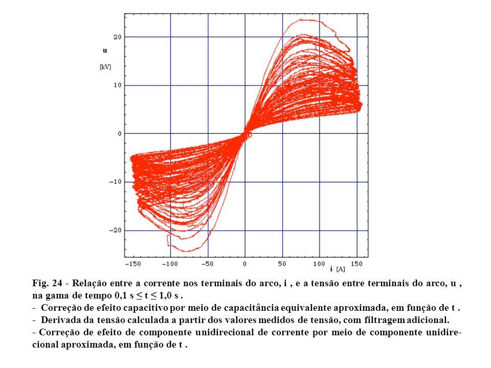 a Fig. 24 - Relação entre a corrente nos terminais do arco, i , e a tensão entre terminais do arco, u , na gama de tempo 0,1 s ≤ t ≤ 1,0 s .