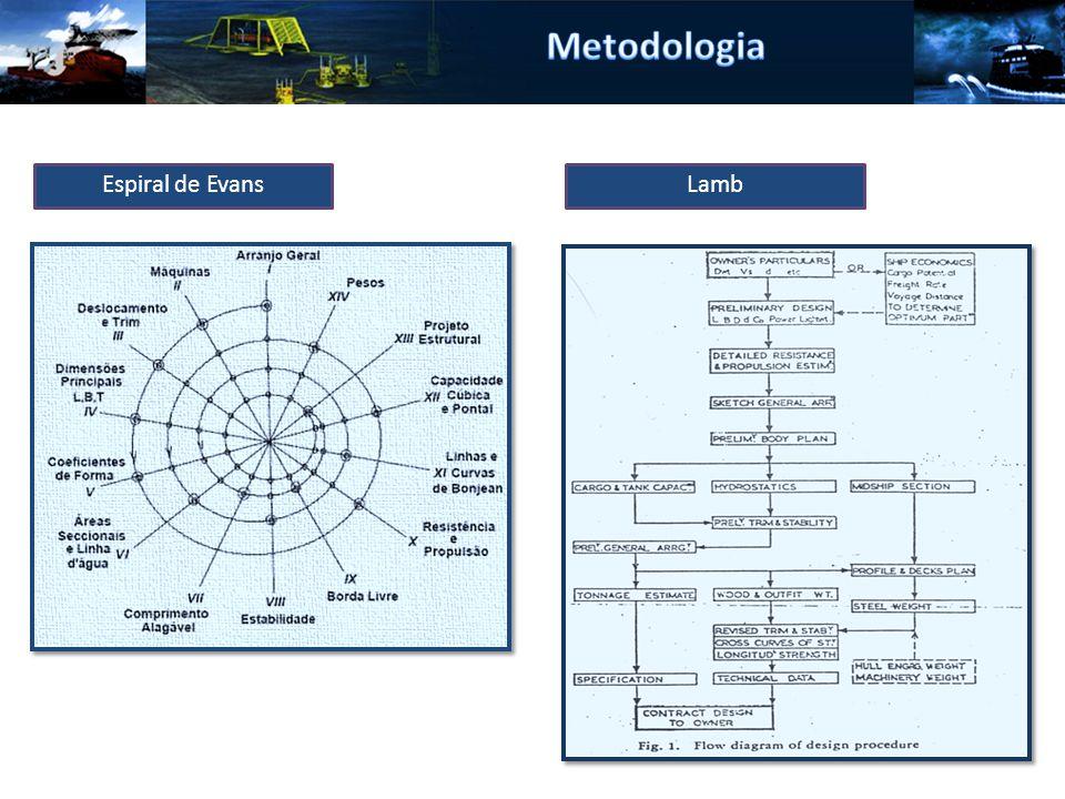 Metodologia Espiral de Evans Lamb