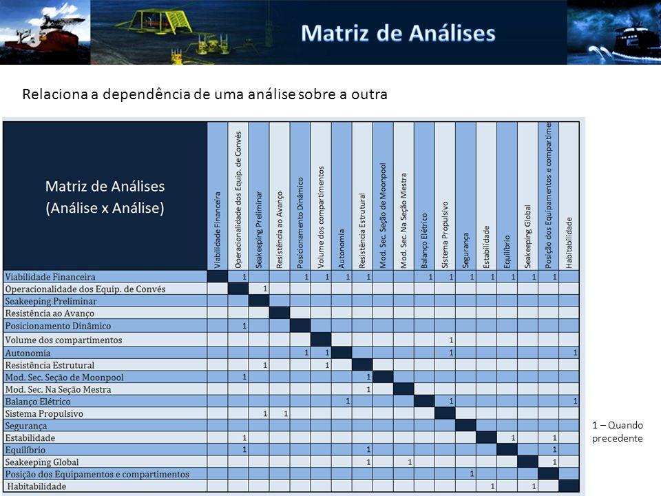 Matriz de Análises Relaciona a dependência de uma análise sobre a outra 1 – Quando precedente