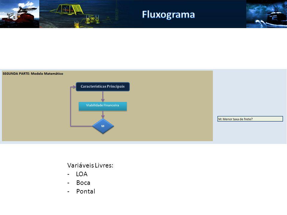 Fluxograma Variáveis Livres: - LOA Boca Pontal