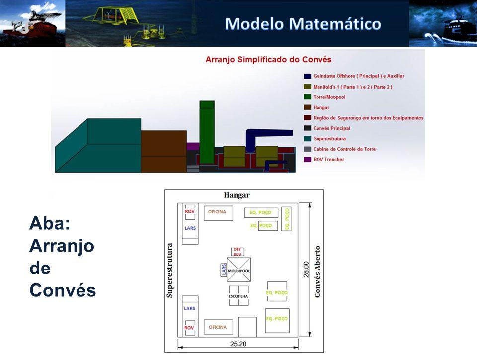 Modelo Matemático Aba: Arranjo de Convés