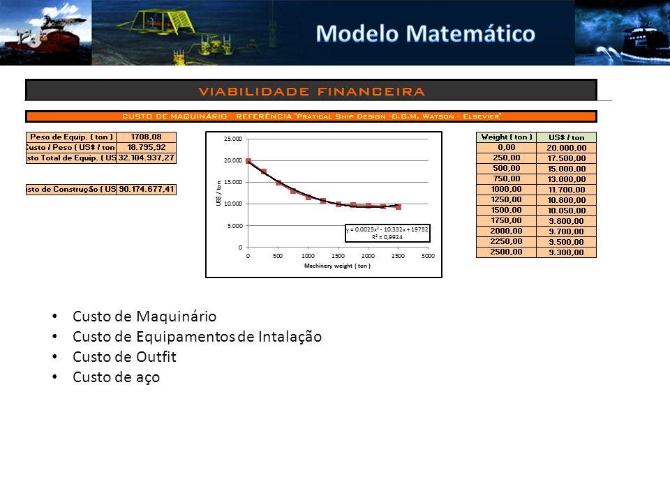 Modelo Matemático Custo de Maquinário