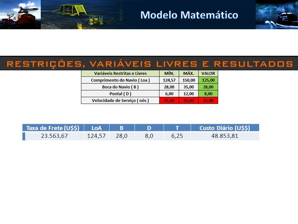 Modelo Matemático Taxa de Frete (U$$) LoA B D T Custo Diário (U$$)