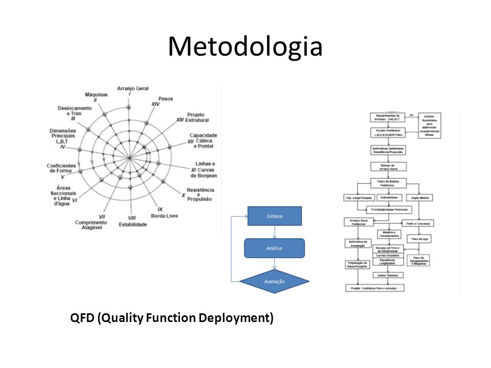 Metodologia QFD (Quality Function Deployment)