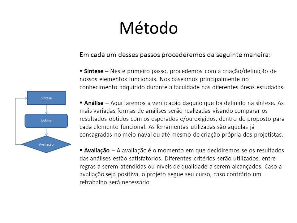 Método Em cada um desses passos procederemos da seguinte maneira: