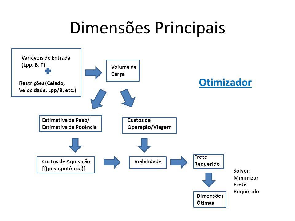Dimensões Principais Otimizador Variáveis de Entrada (Lpp, B, T)