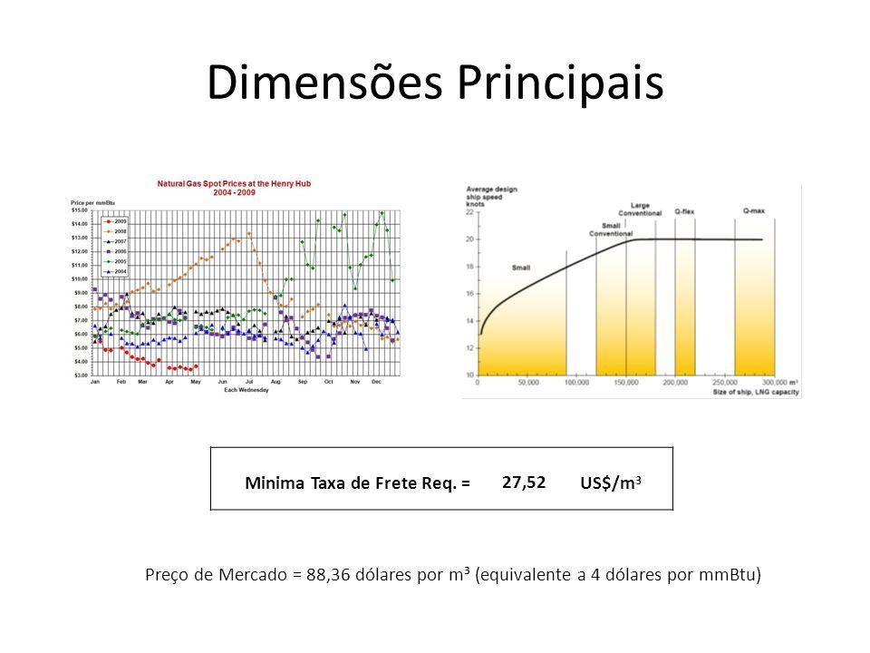 Dimensões Principais Minima Taxa de Frete Req. = 27,52 US$/m3