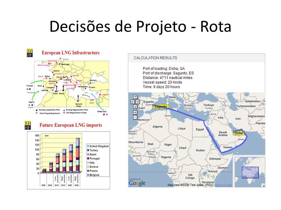 Decisões de Projeto - Rota