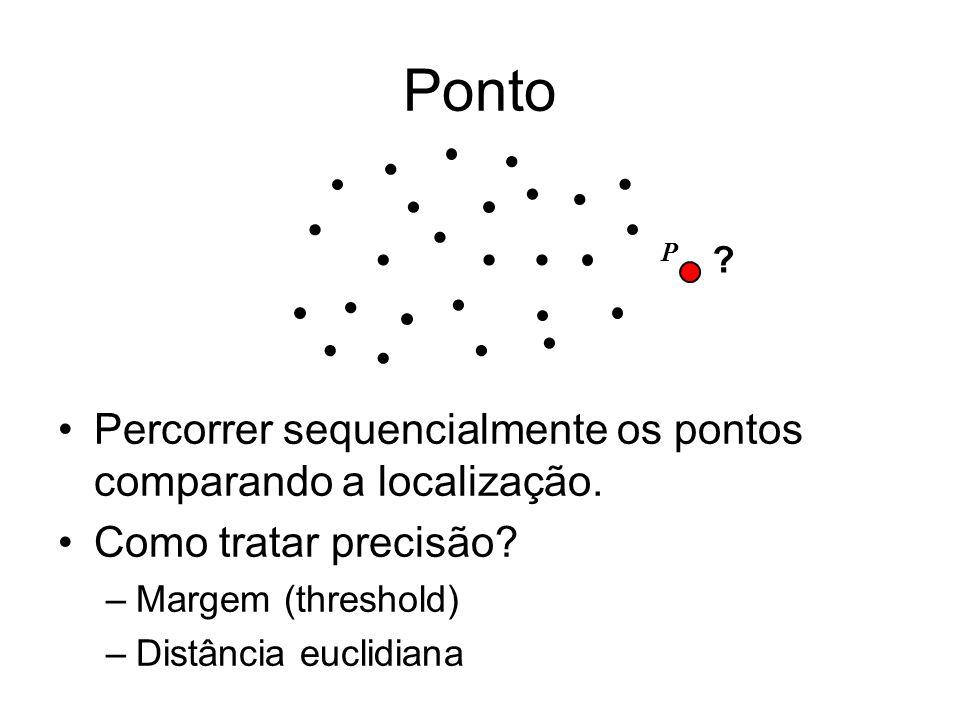 Ponto Percorrer sequencialmente os pontos comparando a localização.