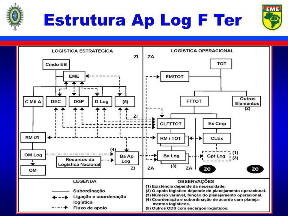 Estrutura Ap Log F Ter