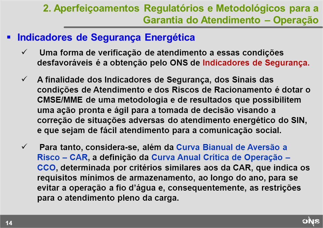 Indicadores de Segurança Energética