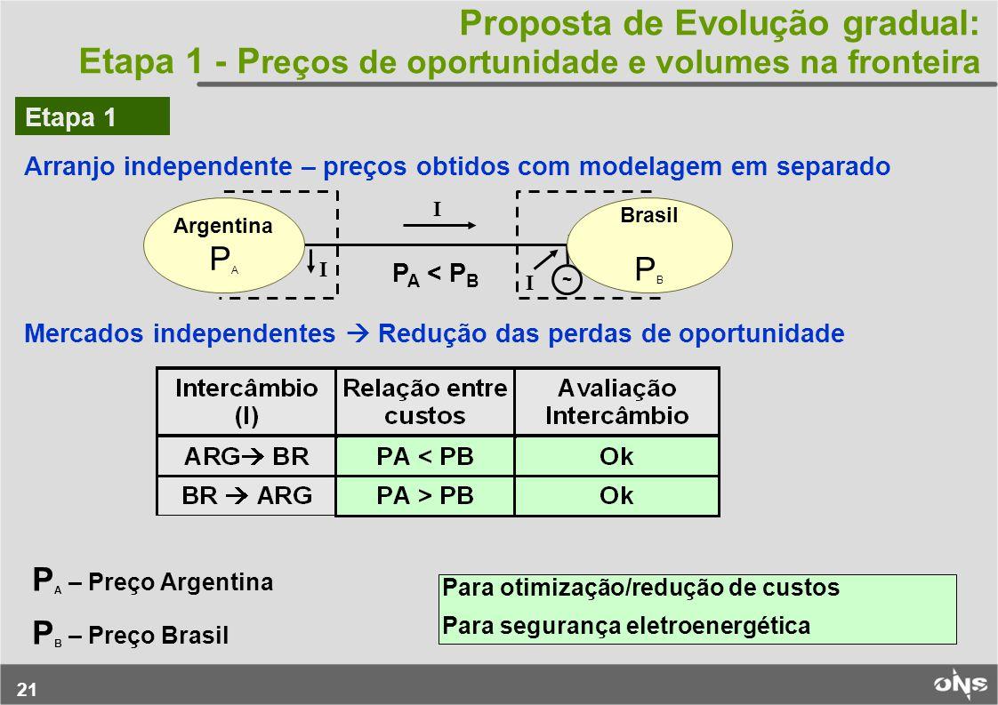 Proposta de Evolução gradual: Etapa 1 - Preços de oportunidade e volumes na fronteira