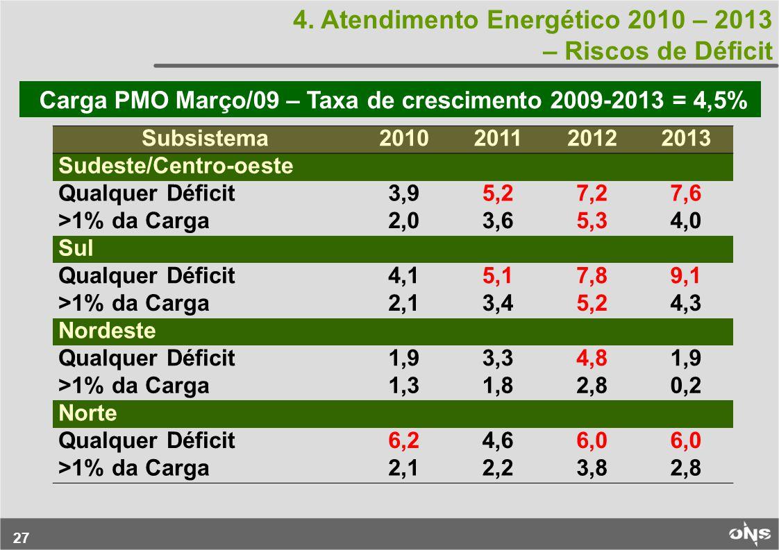 Carga PMO Março/09 – Taxa de crescimento 2009-2013 = 4,5%