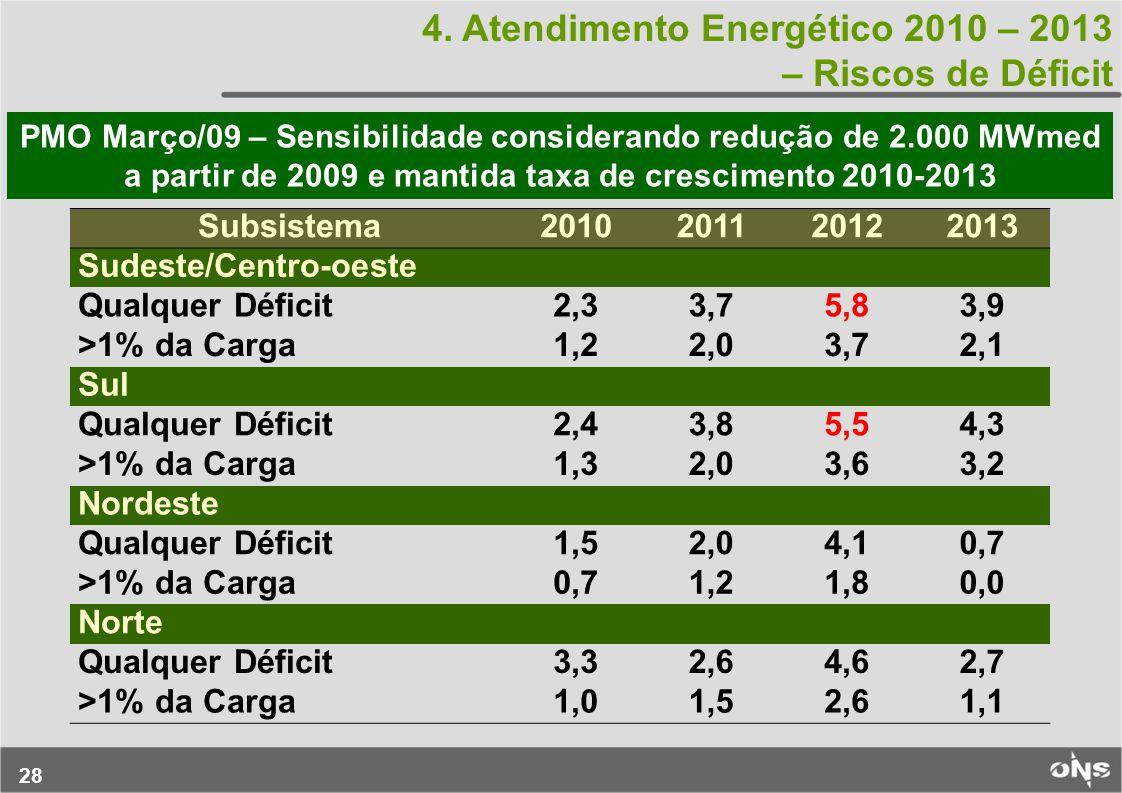 4. Atendimento Energético 2010 – 2013 – Riscos de Déficit