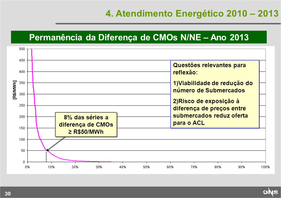 4. Atendimento Energético 2010 – 2013