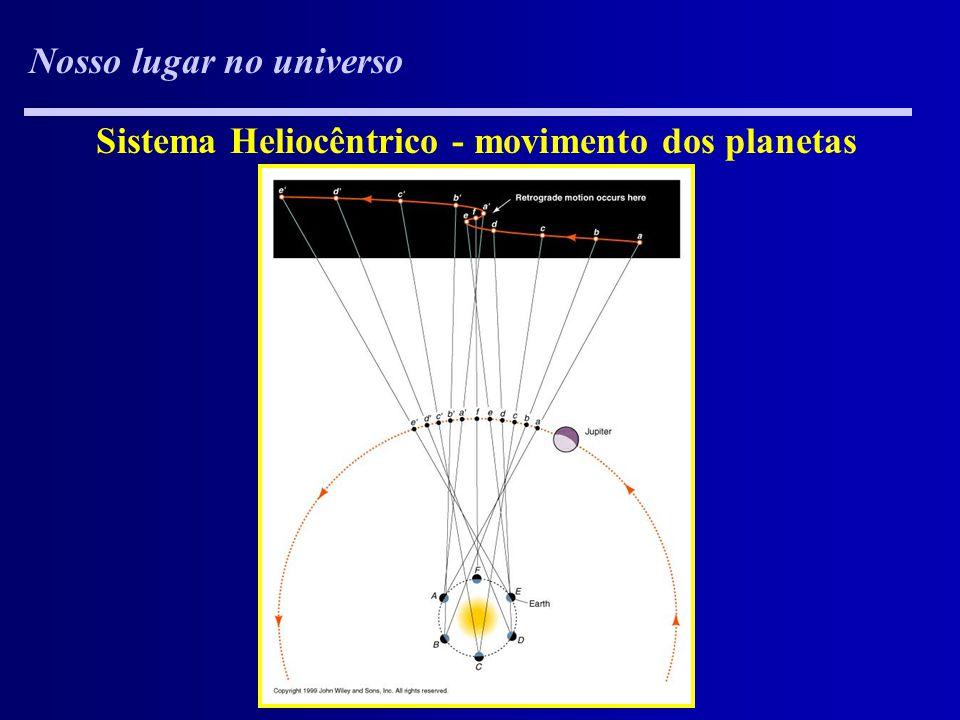 Nosso lugar no universo Sistema Heliocêntrico - movimento dos planetas