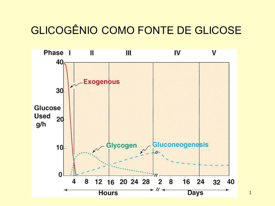 GLICOGÊNIO COMO FONTE DE GLICOSE