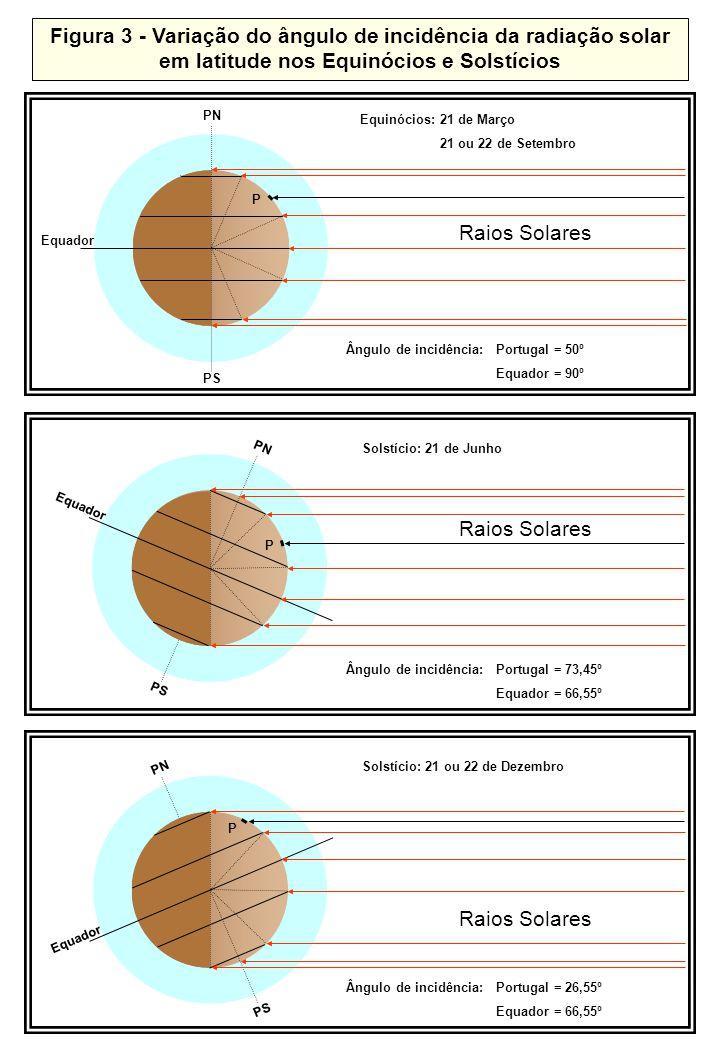 Variação do ângulo de incidência da radiação solar