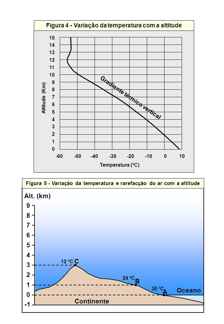 Alt. (km) 9 8 7 6 5 4 3 2 1 -1 C B Oceano A Continente