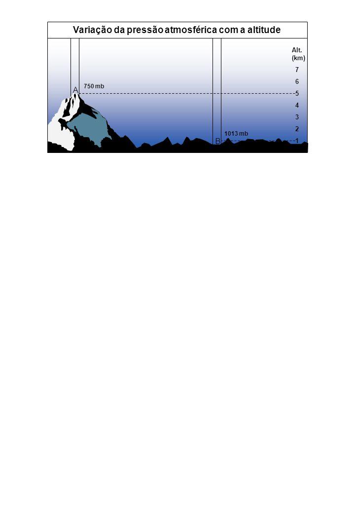 Variação da pressão atmosférica com a altitude