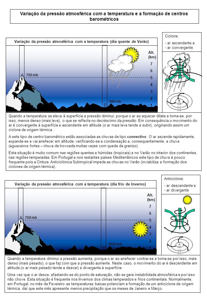 Variação da pressão atmosférica com a temperatura e a formação de centros barométricos