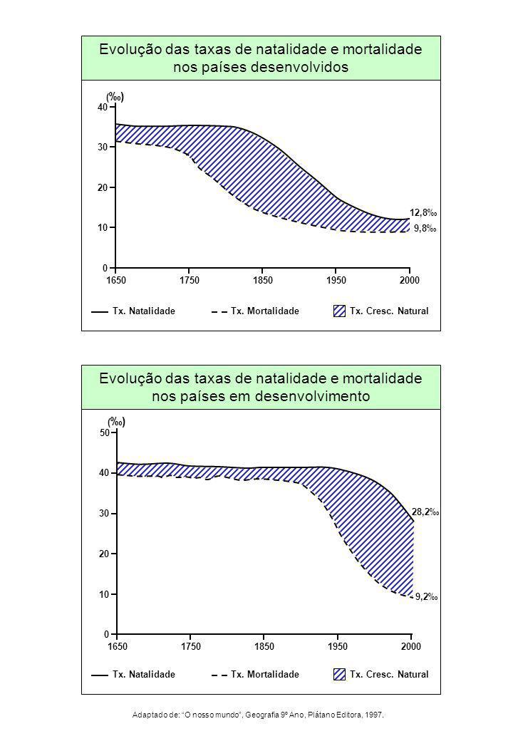 1650 1750. 1850. 2000. 1950. 30. 20. 10. 40. 12,8‰ 9,8‰ (‰) Evolução das taxas de natalidade e mortalidade nos países desenvolvidos.