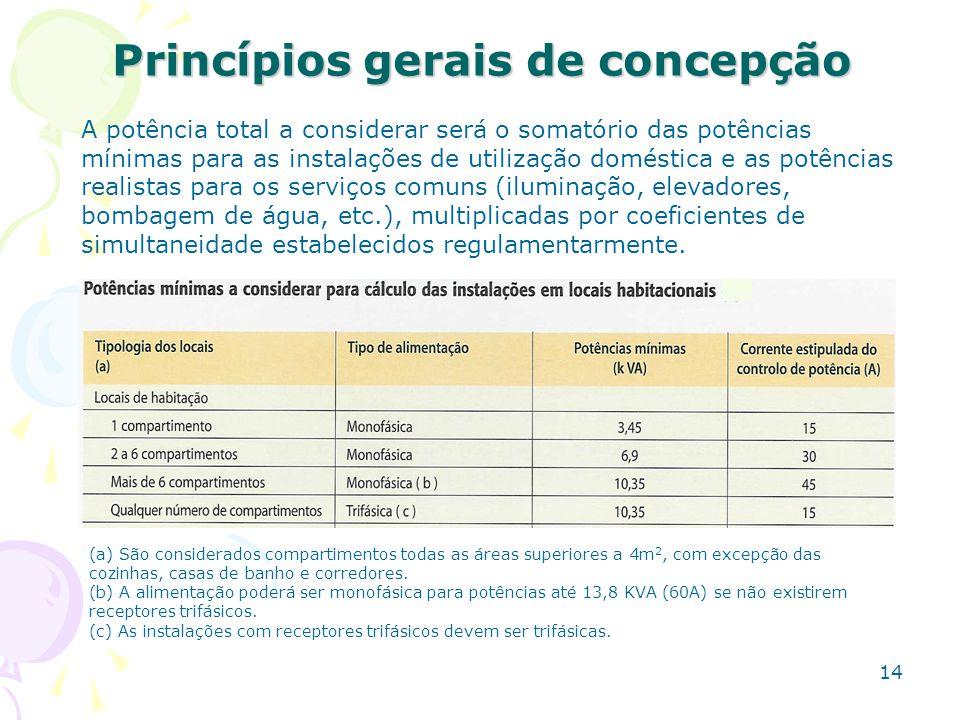 Princípios gerais de concepção