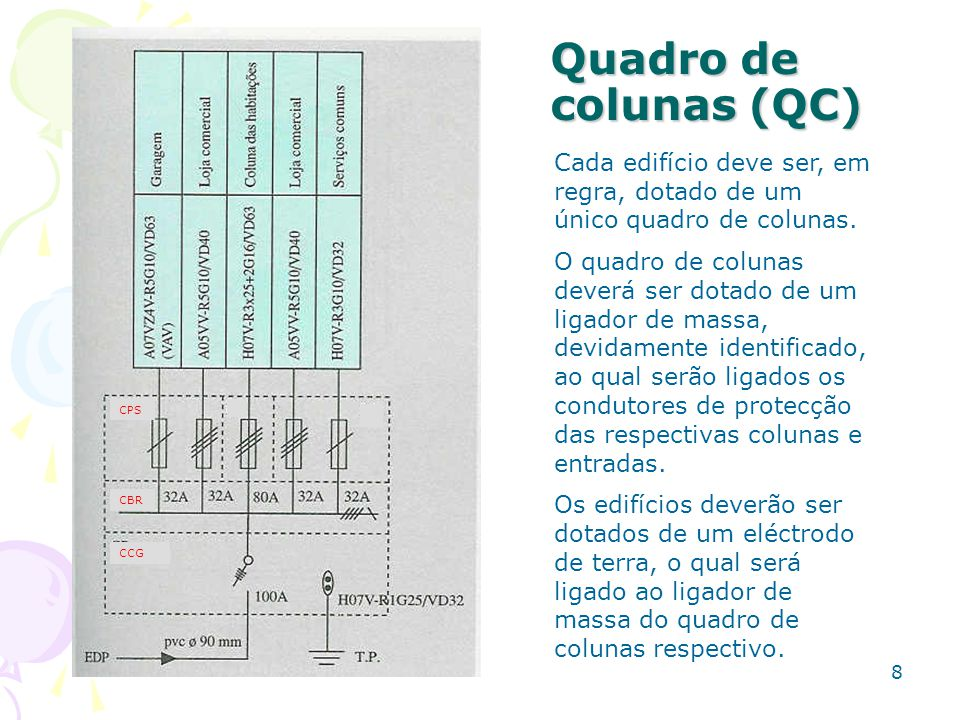 CCG CBR. CPS. Quadro de colunas (QC) Cada edifício deve ser, em regra, dotado de um único quadro de colunas.