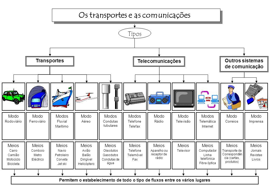 Os transportes e as comunicações Outros sistemas de comunicação