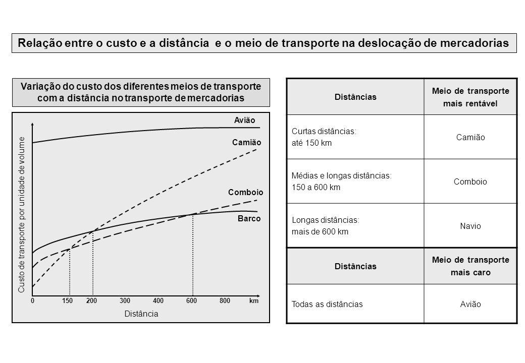 Relação entre o custo e a distância e o meio de transporte na deslocação de mercadorias