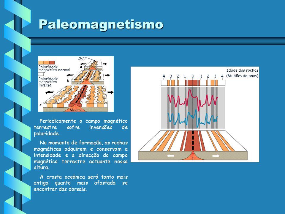 Paleomagnetismo Rift. Polaridade magnética normal. Idade das rochas. (Milhões de anos) 4 3 2 1 0 1 2 3 4.