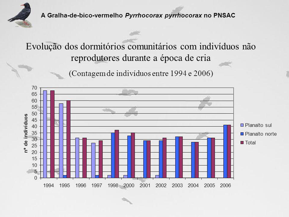 (Contagem de indivíduos entre 1994 e 2006)