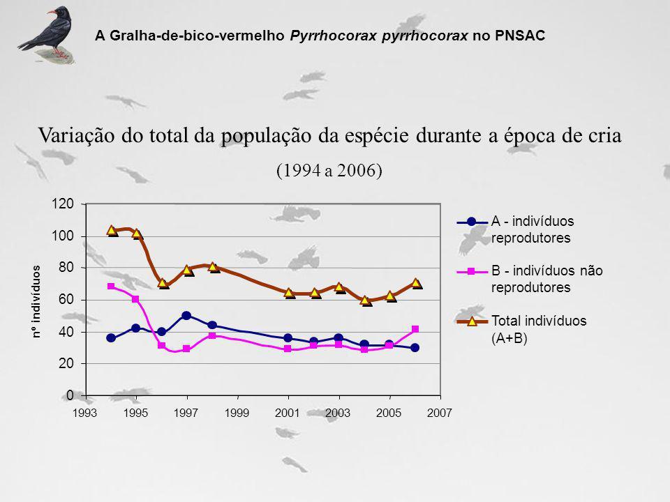 Variação do total da população da espécie durante a época de cria