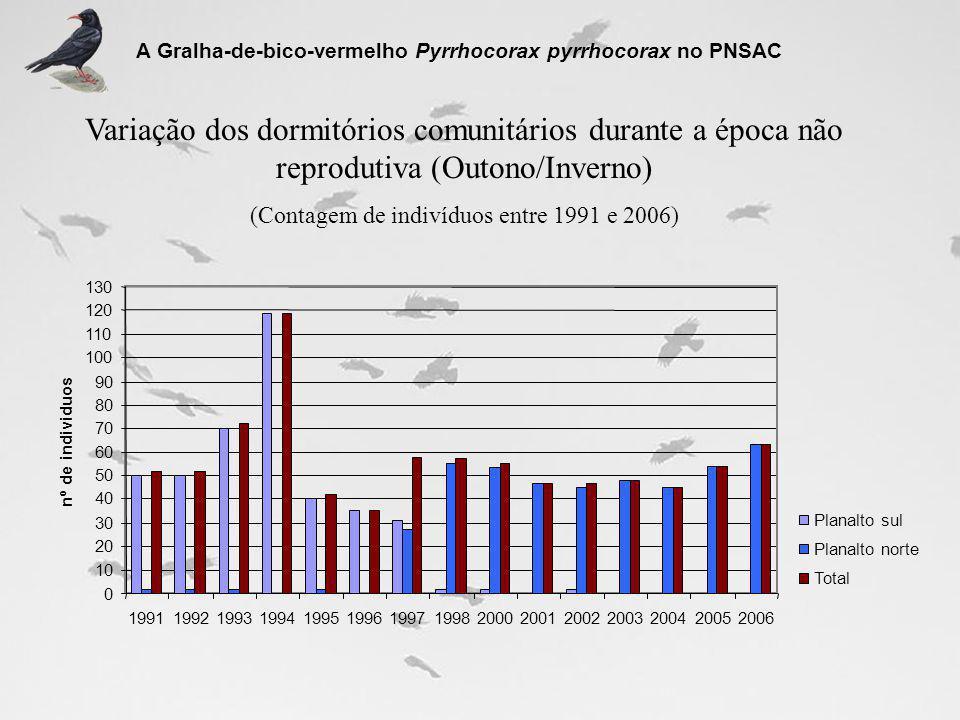 (Contagem de indivíduos entre 1991 e 2006)